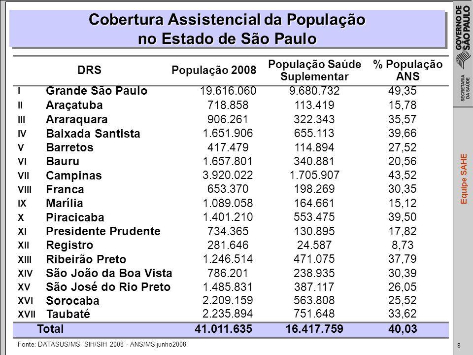 Cobertura Assistencial da População no Estado de São Paulo