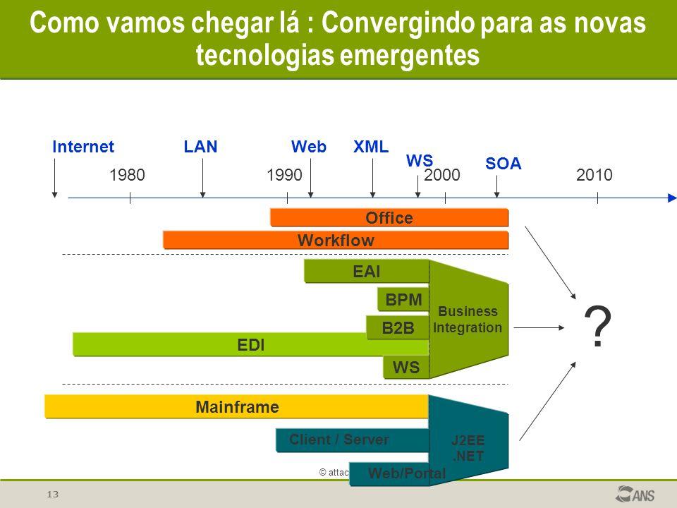 Como vamos chegar lá : Convergindo para as novas tecnologias emergentes
