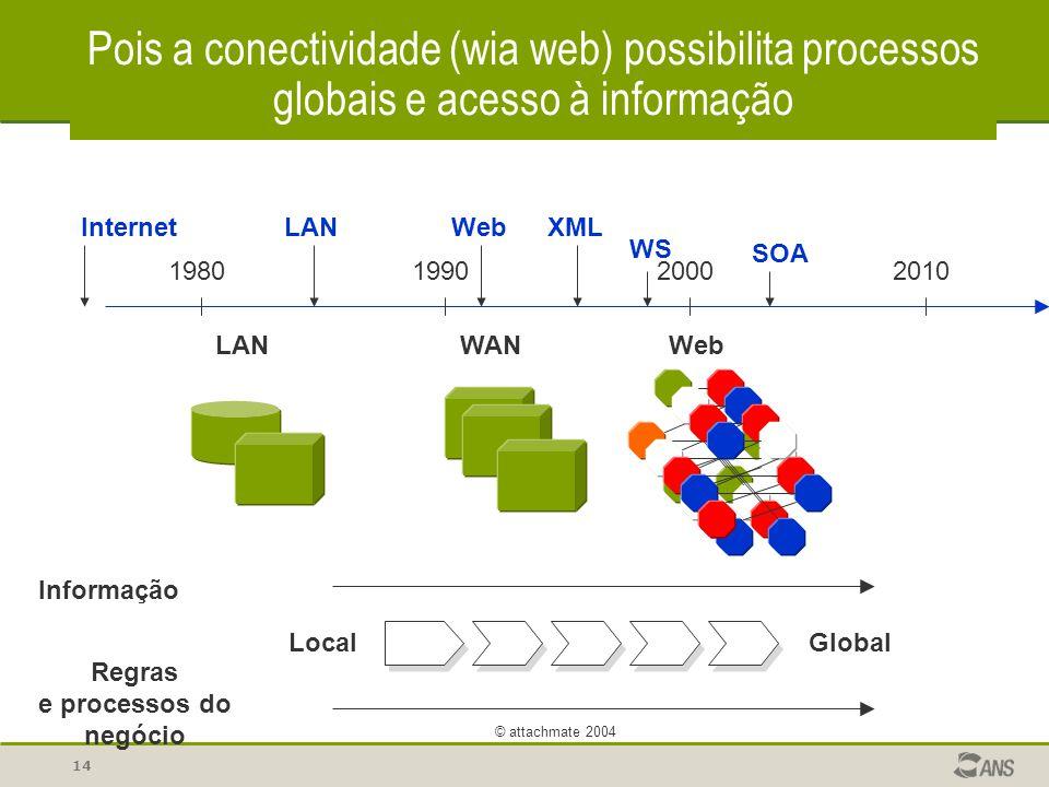 Pois a conectividade (wia web) possibilita processos globais e acesso à informação