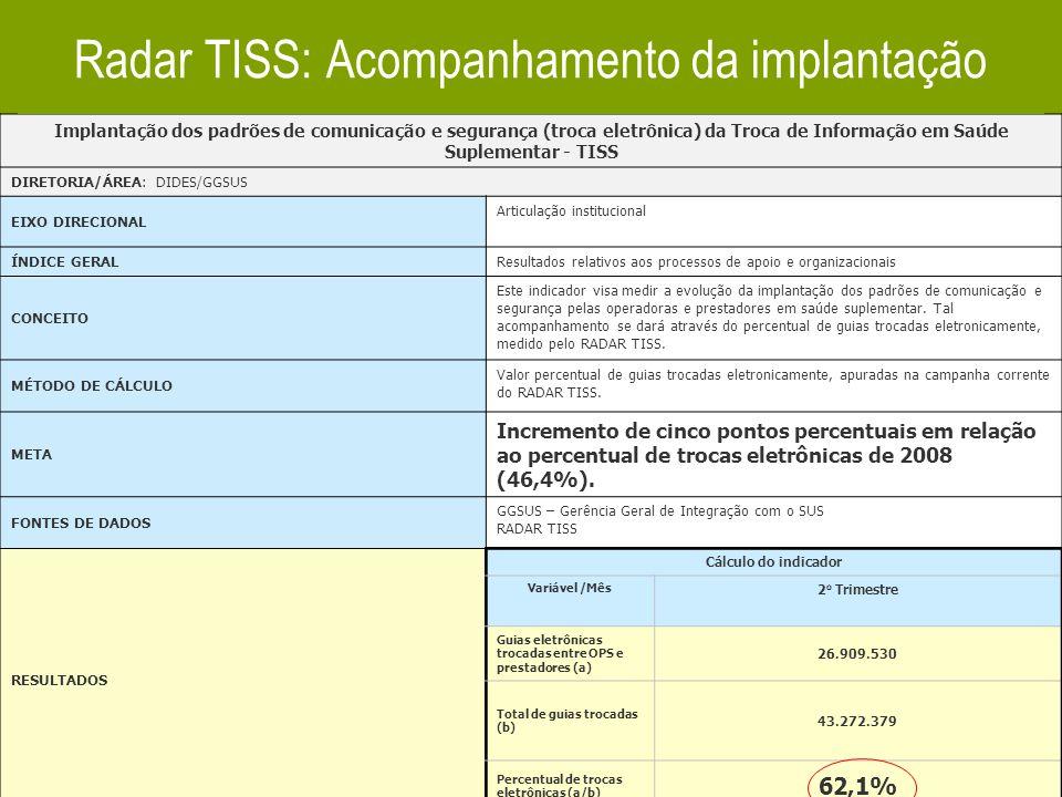 Radar TISS: Acompanhamento da implantação