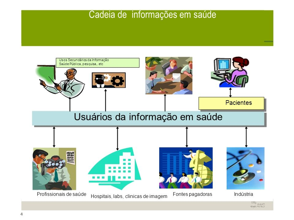 Cadeia de informações em saúde