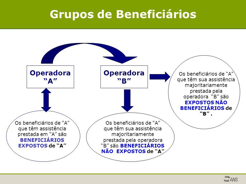 Grupos de Beneficiários