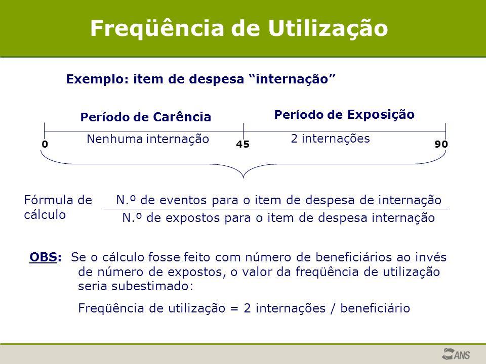 Freqüência de Utilização Exemplo: item de despesa internação