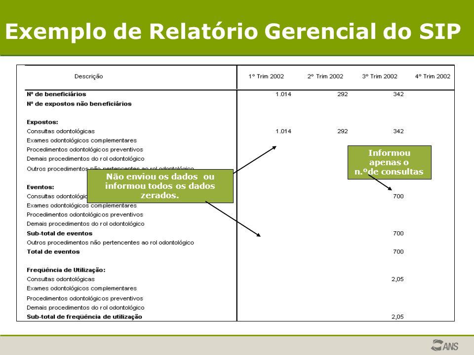 Exemplo de Relatório Gerencial do SIP informou todos os dados zerados.