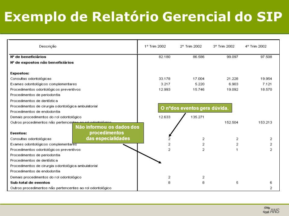 Exemplo de Relatório Gerencial do SIP
