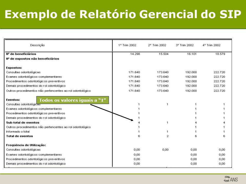 Exemplo de Relatório Gerencial do SIP Todos os valores iguais a 1