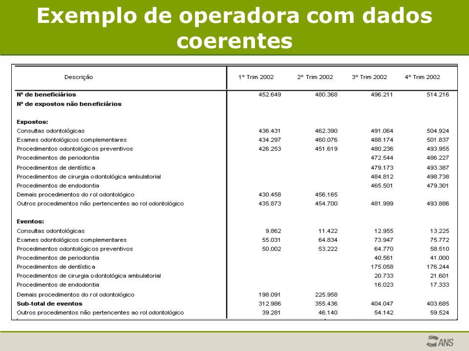 Exemplo de operadora com dados coerentes