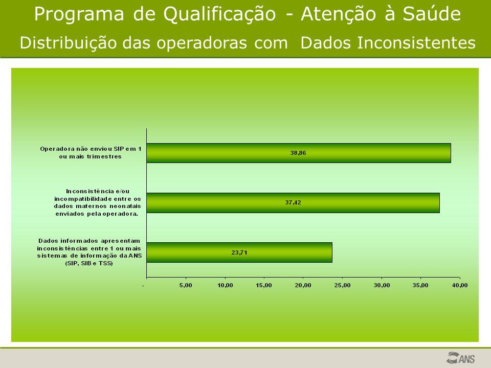 Programa de Qualificação - Atenção à Saúde
