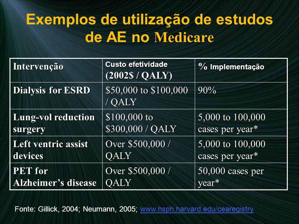 Exemplos de utilização de estudos de AE no Medicare