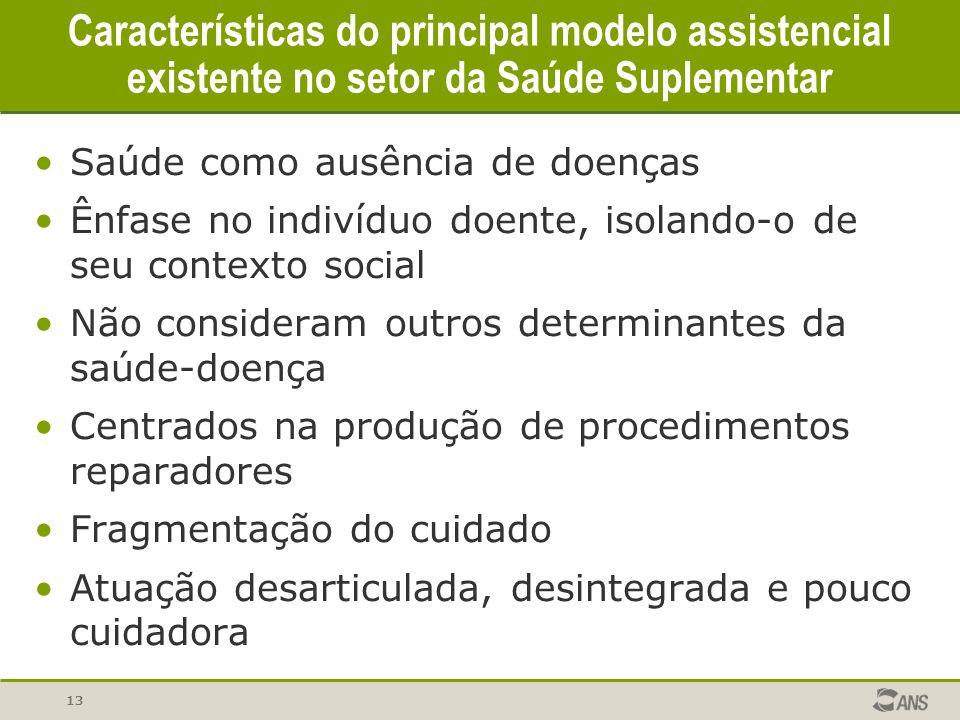 Características do principal modelo assistencial existente no setor da Saúde Suplementar