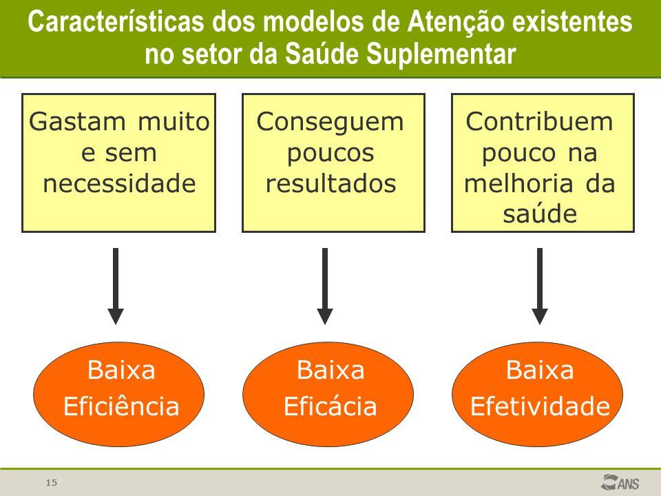 Características dos modelos de Atenção existentes no setor da Saúde Suplementar
