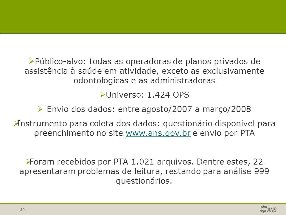 Envio dos dados: entre agosto/2007 a março/2008