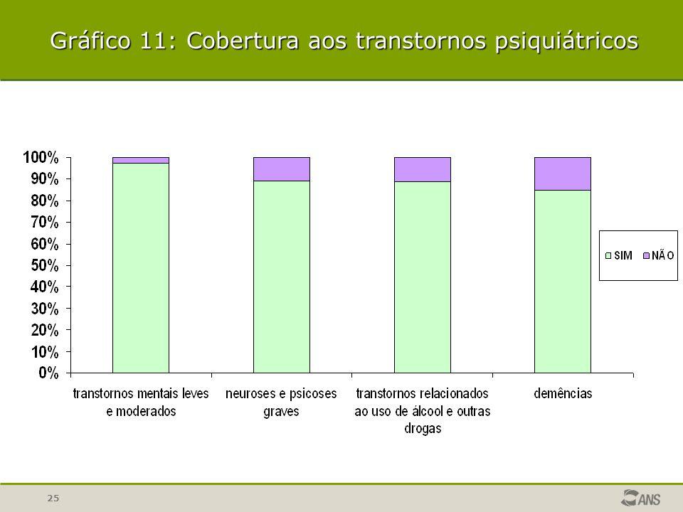 Gráfico 11: Cobertura aos transtornos psiquiátricos