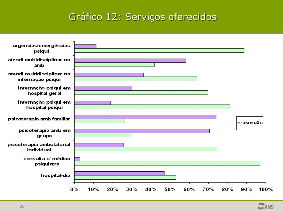 Gráfico 12: Serviços oferecidos