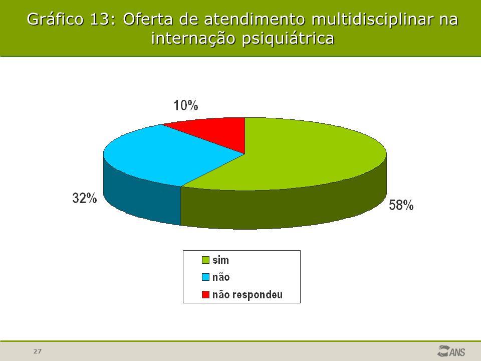 Gráfico 13: Oferta de atendimento multidisciplinar na internação psiquiátrica