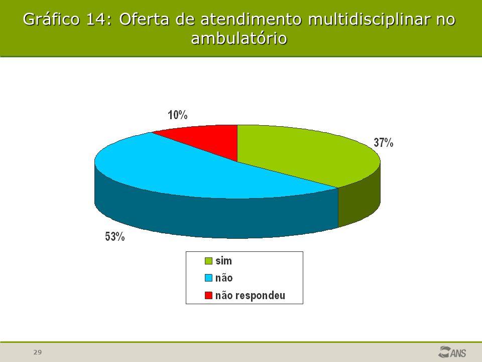 Gráfico 14: Oferta de atendimento multidisciplinar no ambulatório