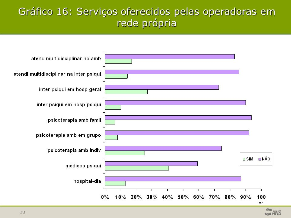 Gráfico 16: Serviços oferecidos pelas operadoras em rede própria