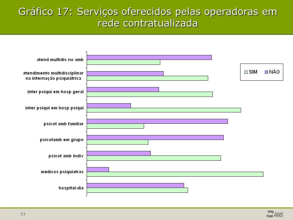 Gráfico 17: Serviços oferecidos pelas operadoras em rede contratualizada
