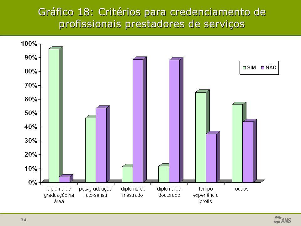 Gráfico 18: Critérios para credenciamento de profissionais prestadores de serviços
