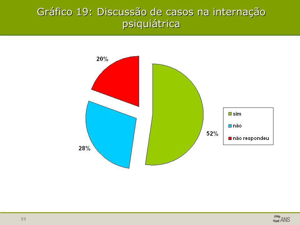Gráfico 19: Discussão de casos na internação psiquiátrica