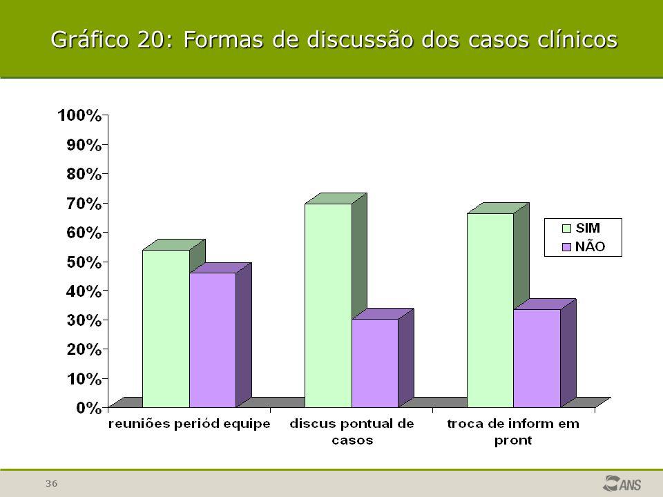 Gráfico 20: Formas de discussão dos casos clínicos