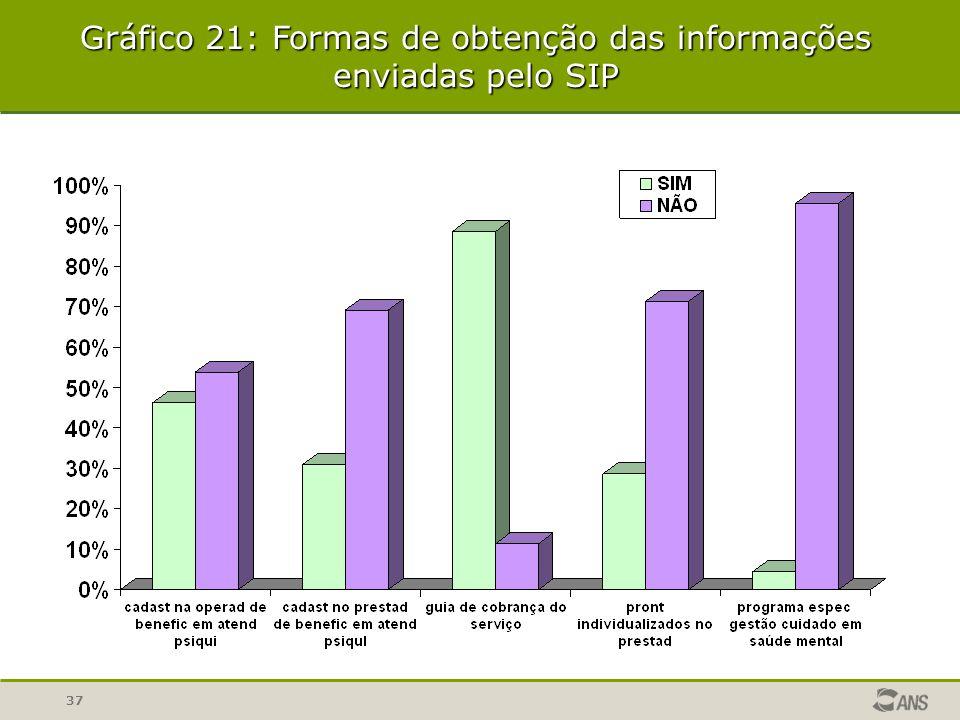 Gráfico 21: Formas de obtenção das informações enviadas pelo SIP