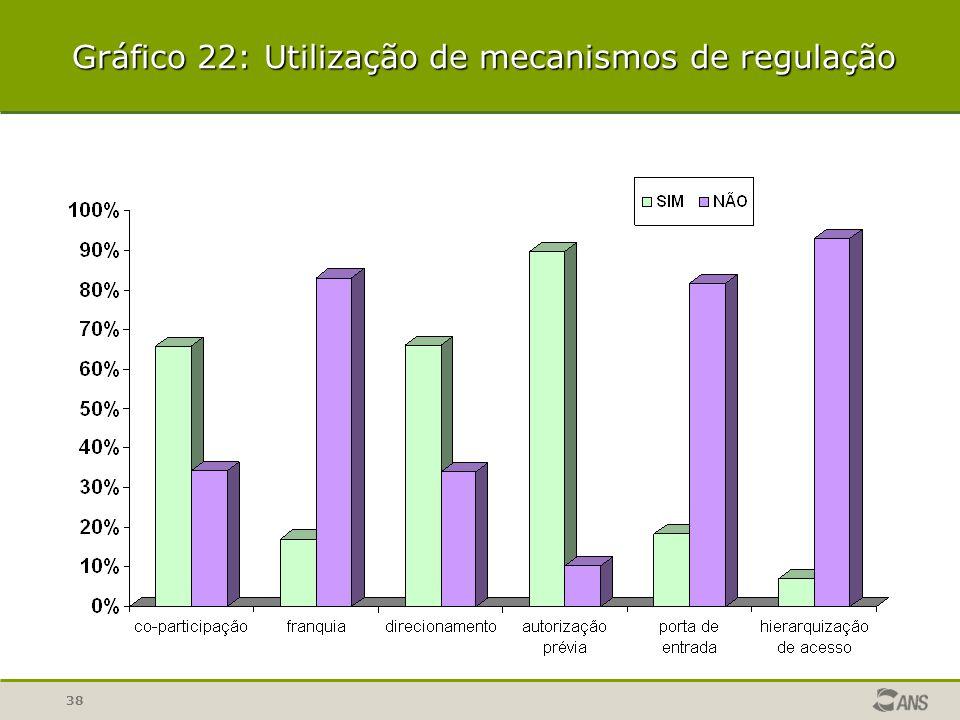 Gráfico 22: Utilização de mecanismos de regulação