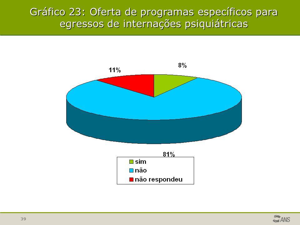 Gráfico 23: Oferta de programas específicos para egressos de internações psiquiátricas