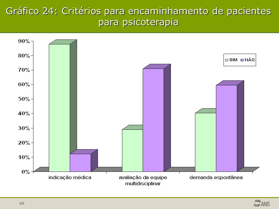 Gráfico 24: Critérios para encaminhamento de pacientes para psicoterapia