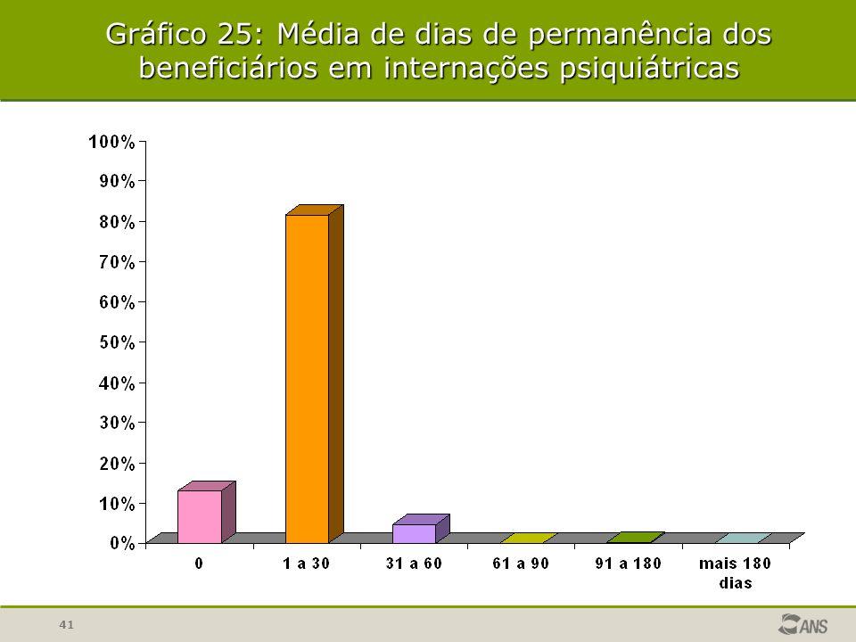 Gráfico 25: Média de dias de permanência dos beneficiários em internações psiquiátricas