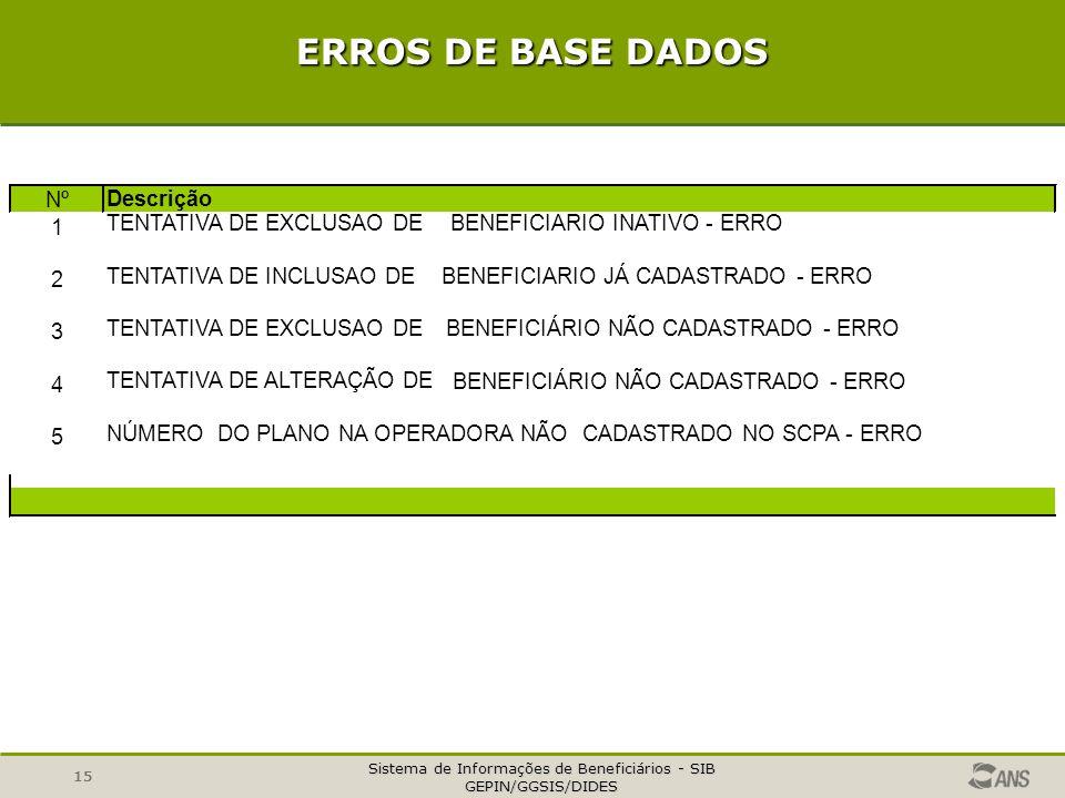 ERROS DE BASE DADOS Nº Descrição 1 TENTATIVA DE EXCLUSAO DE