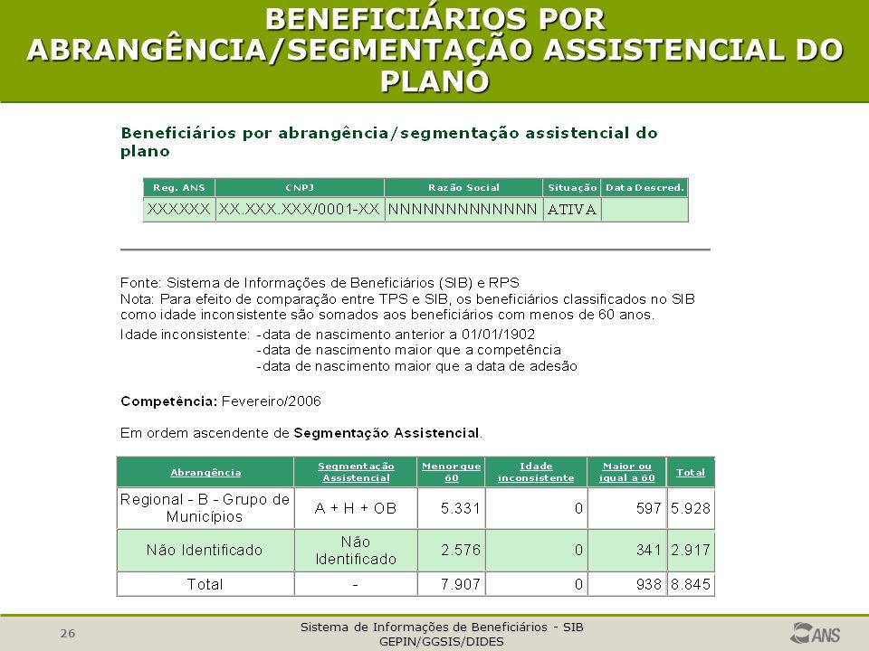 BENEFICIÁRIOS POR ABRANGÊNCIA/SEGMENTAÇÃO ASSISTENCIAL DO PLANO