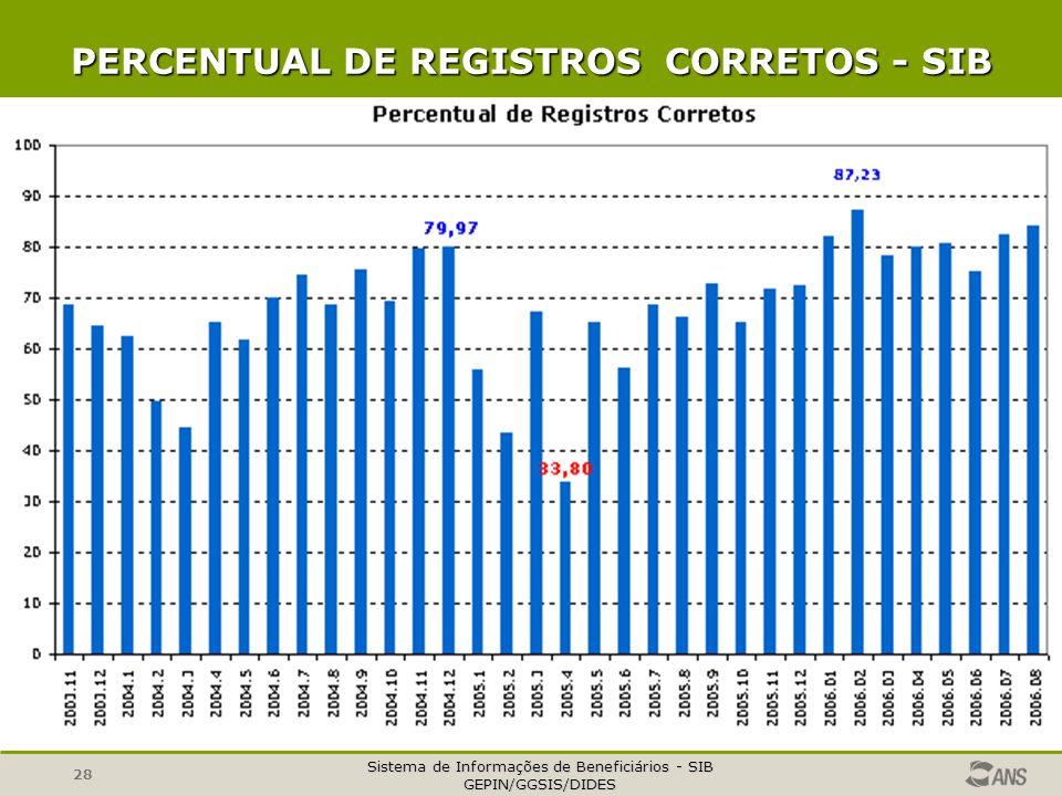 PERCENTUAL DE REGISTROS CORRETOS - SIB