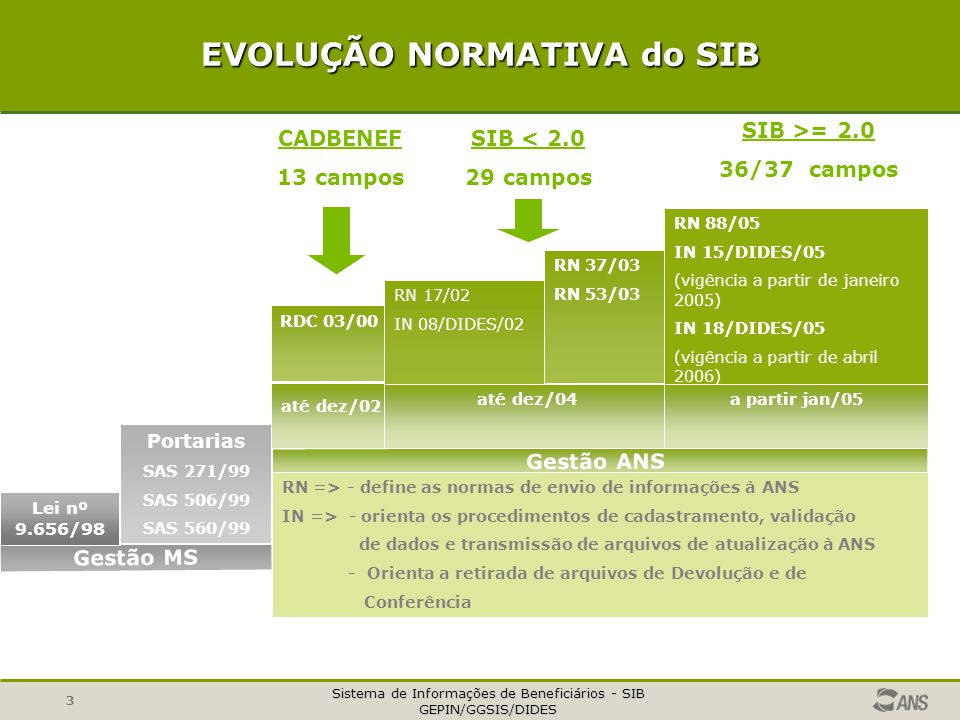 EVOLUÇÃO NORMATIVA do SIB