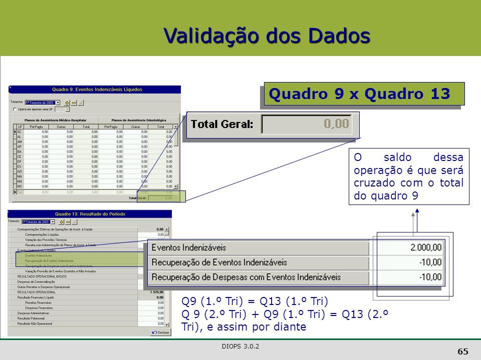Validação dos Dados Quadro 9 x Quadro 13