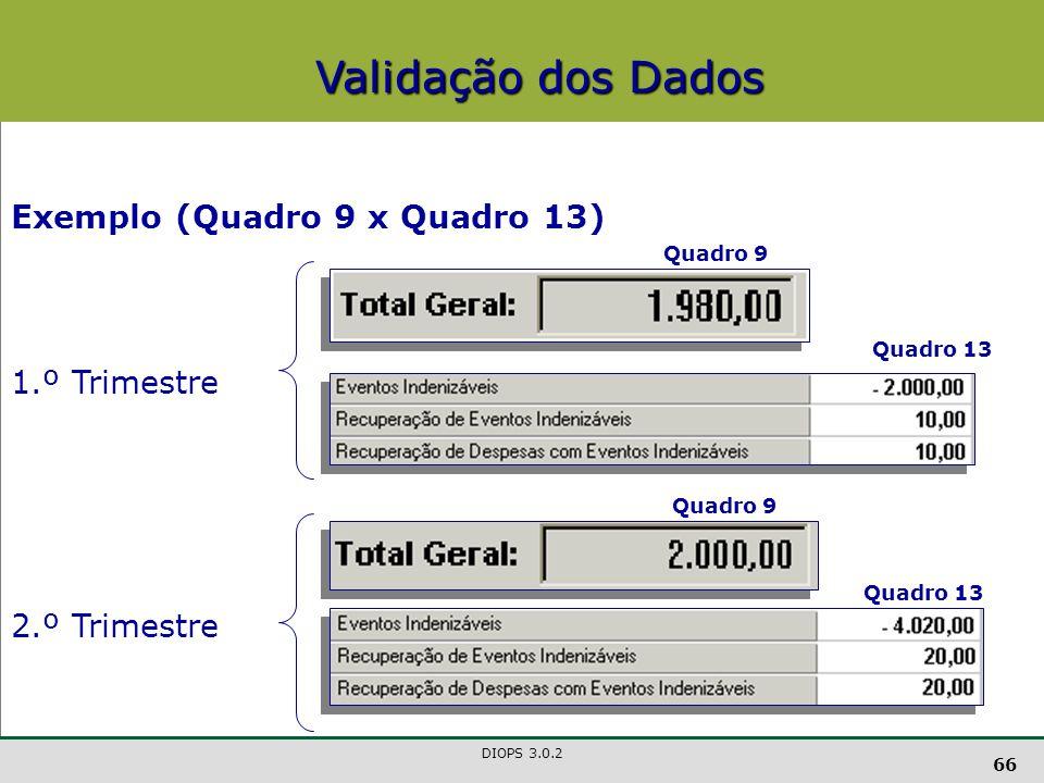 Validação dos Dados Exemplo (Quadro 9 x Quadro 13) 1.º Trimestre