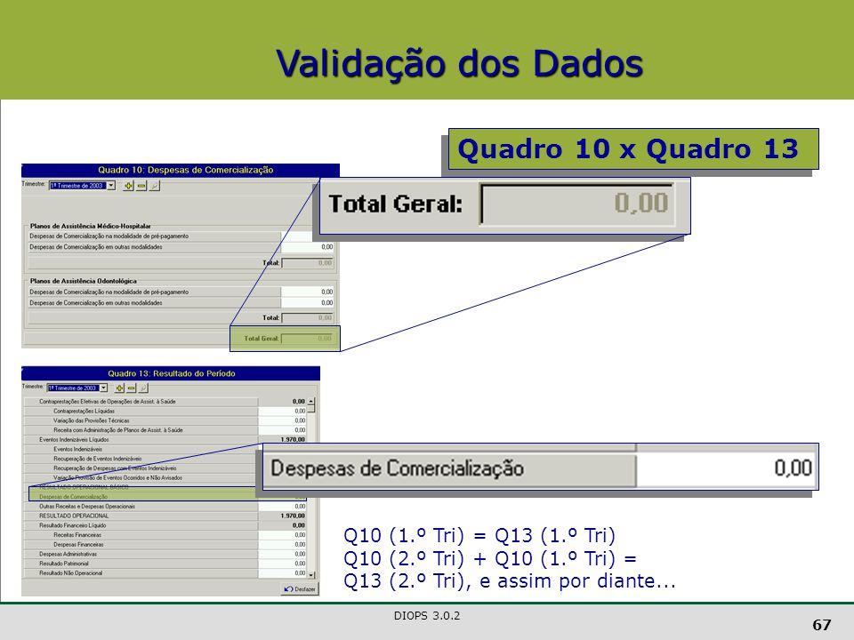Validação dos Dados Quadro 10 x Quadro 13