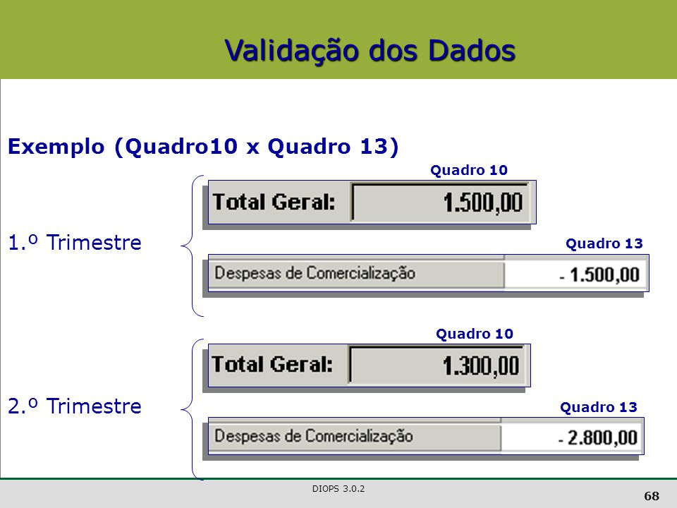 Validação dos Dados Exemplo (Quadro10 x Quadro 13) 1.º Trimestre