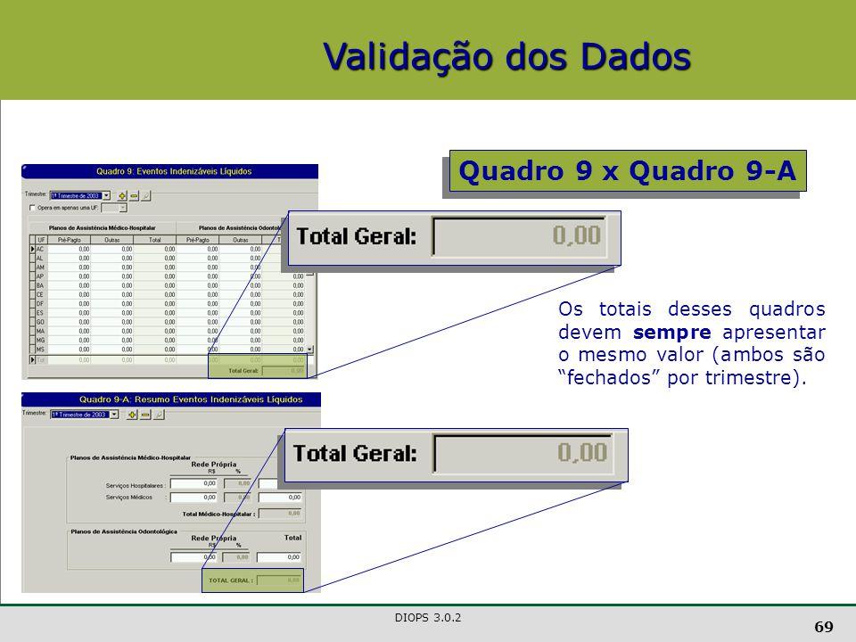 Validação dos Dados Quadro 9 x Quadro 9-A