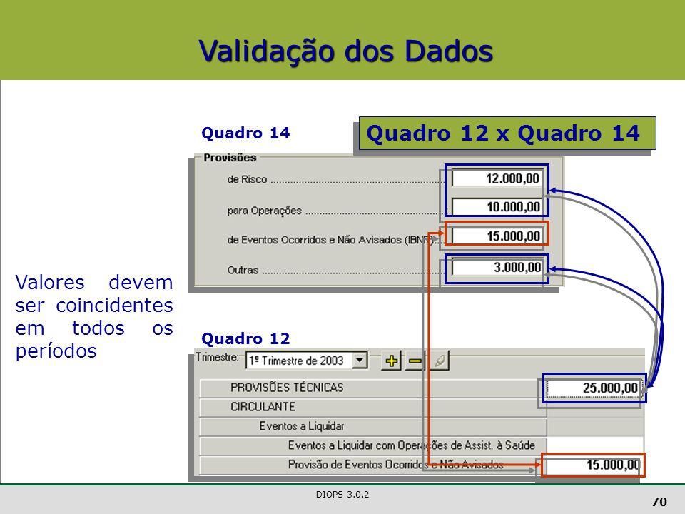 Validação dos Dados Quadro 12 x Quadro 14
