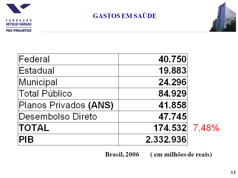 GASTOS EM SAÚDE Brasil, 2006 ( em milhões de reais)