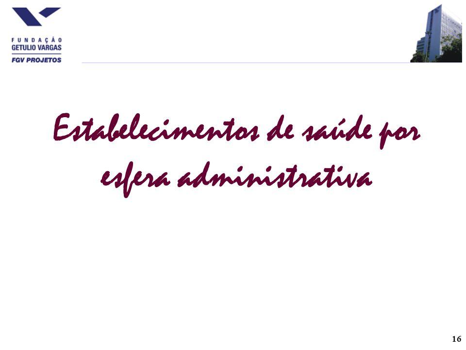 Estabelecimentos de saúde por esfera administrativa