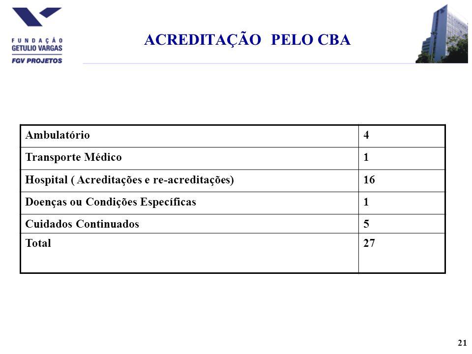 ACREDITAÇÃO PELO CBA Ambulatório 4 Transporte Médico 1