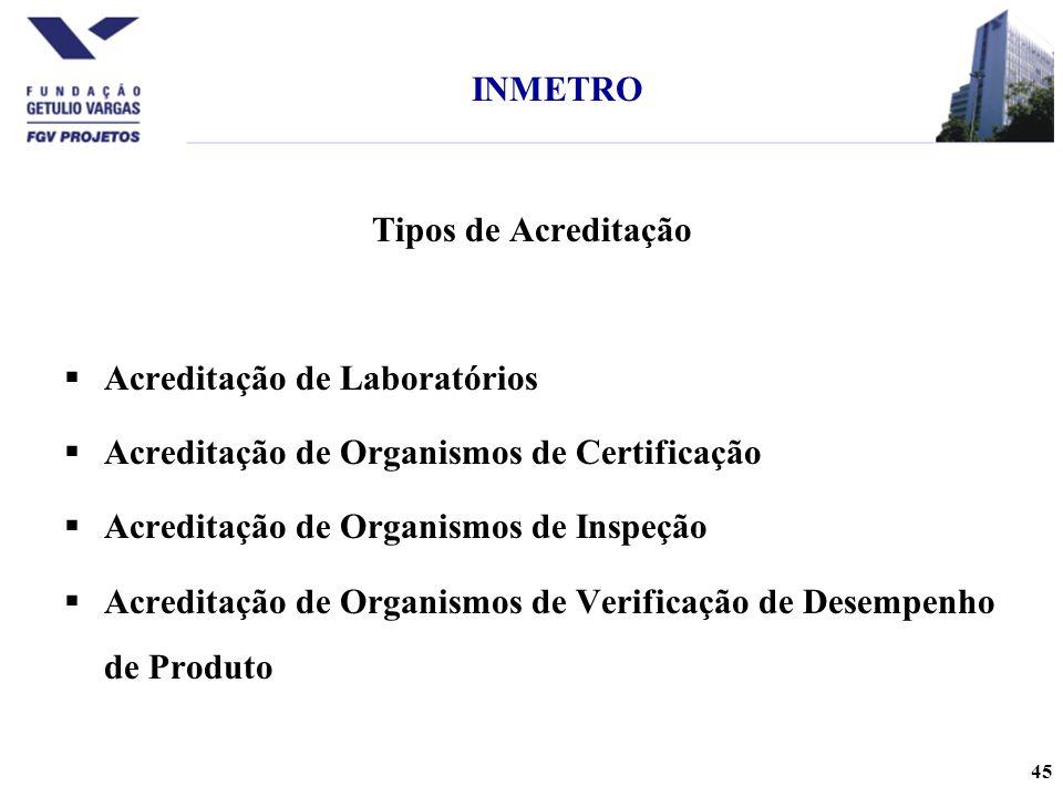 INMETRO Tipos de Acreditação. Acreditação de Laboratórios. Acreditação de Organismos de Certificação.