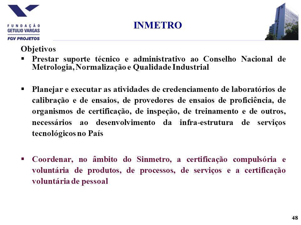 INMETRO Objetivos. Prestar suporte técnico e administrativo ao Conselho Nacional de Metrologia, Normalização e Qualidade Industrial.