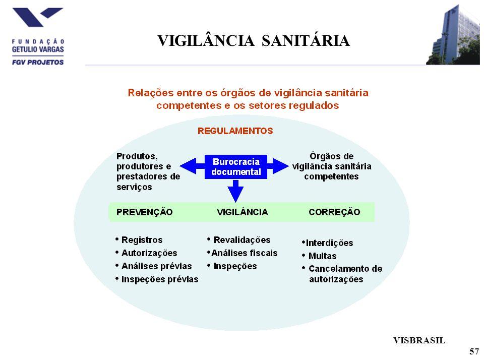 VIGILÂNCIA SANITÁRIA VISBRASIL