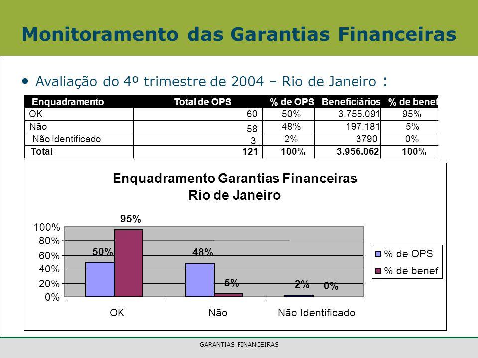 Monitoramento das Garantias Financeiras
