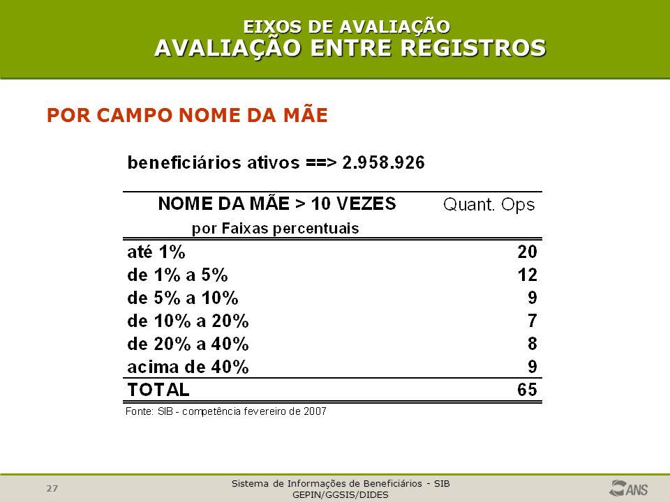 EIXOS DE AVALIAÇÃO AVALIAÇÃO ENTRE REGISTROS