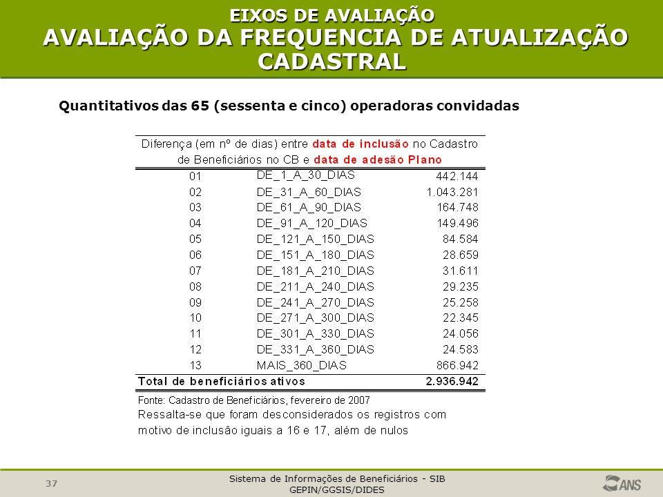 EIXOS DE AVALIAÇÃO AVALIAÇÃO DA FREQUENCIA DE ATUALIZAÇÃO CADASTRAL