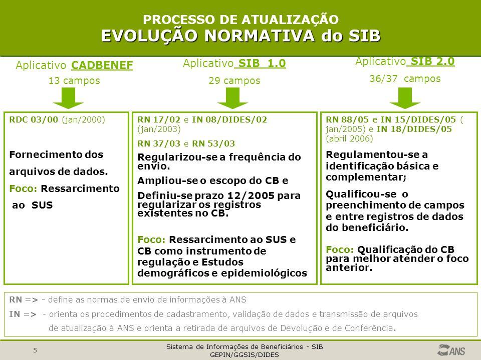 PROCESSO DE ATUALIZAÇÃO EVOLUÇÃO NORMATIVA do SIB